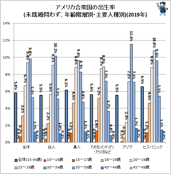↑ アメリカ合衆国の出生率(未既婚問わず、年齢階層別・主要人種別)(2019年)