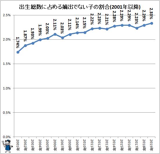 ↑ 出生総数に占める嫡出でない子の割合(2001年以降)