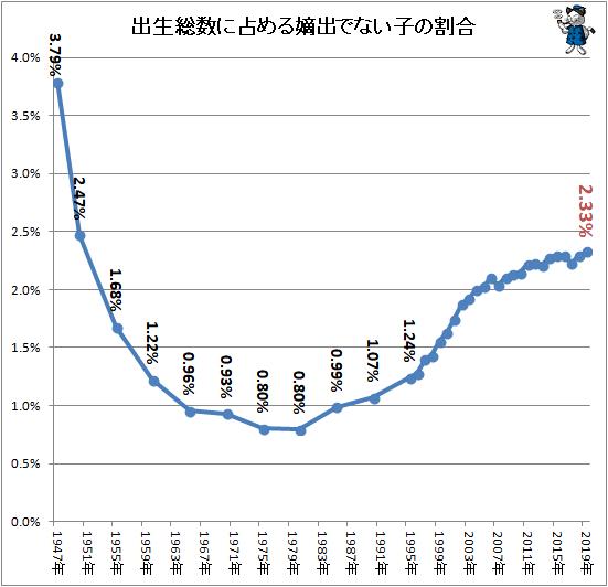 ↑ 出生総数に占める嫡出でない子の割合