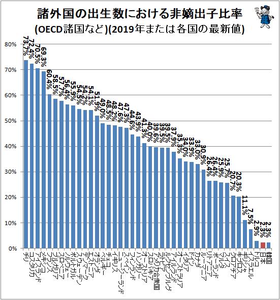 ↑ 諸外国の出生数における非嫡出子比率(OECD諸国など)(2019年または各国の最新値)