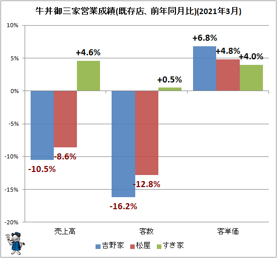 ↑ 牛丼御三家営業成績(既存店、前年同月比)(2021年3月)