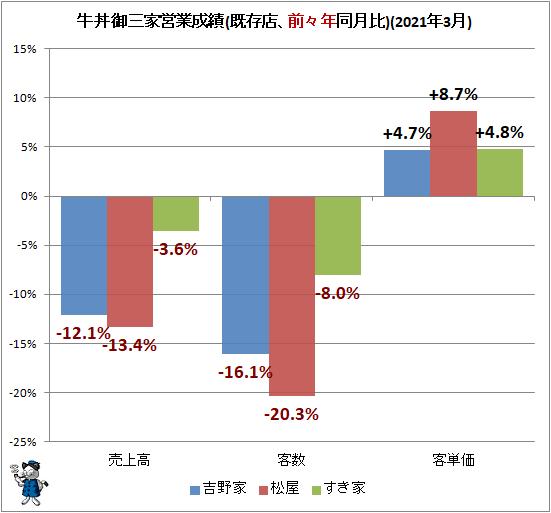 ↑ 牛丼御三家営業成績(既存店、前々年同月比)(2021年3月)