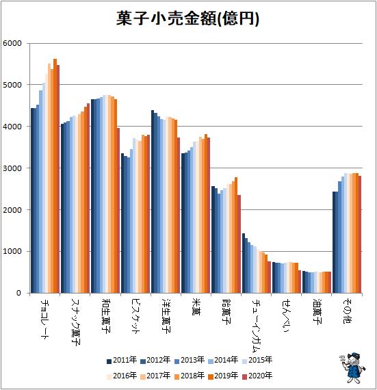 ↑ 菓子小売金額(億円)