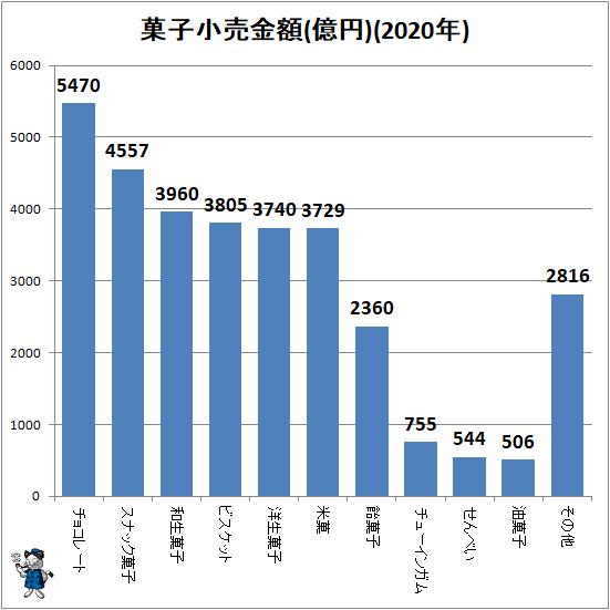 ↑ 菓子小売金額(億円)(2020年)