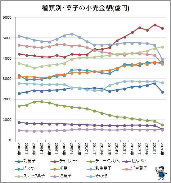 ↑ 種類別・菓子の小売金額推移(億円)