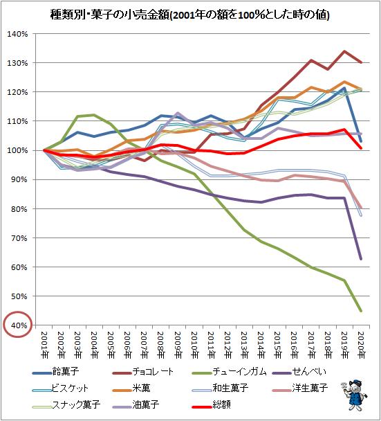 ↑ 種類別・菓子の小売金額推移(2001年の額を100%とした時の値)