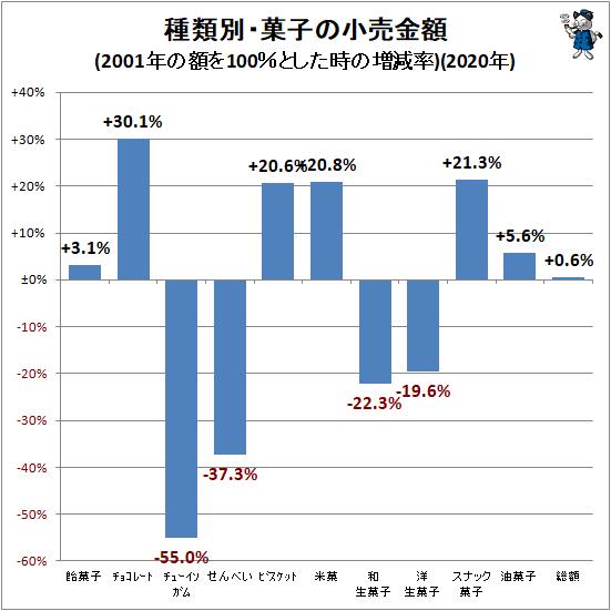 ↑ 種類別・菓子の小売金額推移(2001年の額を100%とした時の増減率)(2020年)