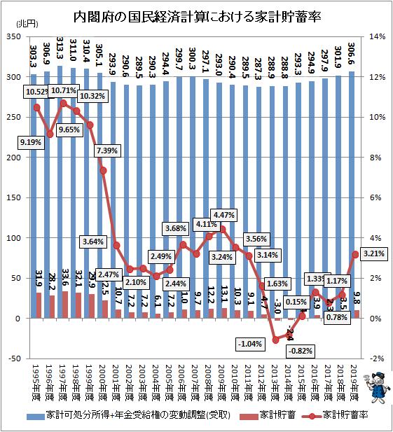 ↑ 内閣府の国民経済計算における家計貯蓄率