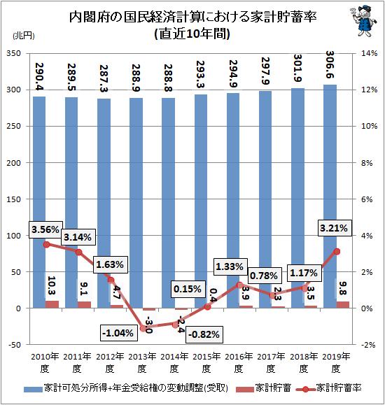 ↑ 内閣府の国民経済計算における家計貯蓄率(直近10年間)
