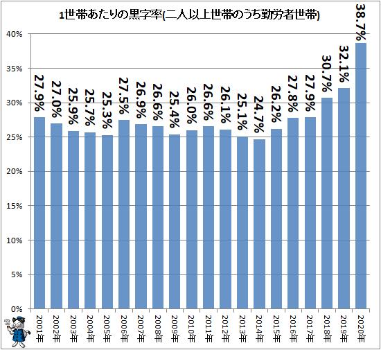 ↑ 1世帯あたりの黒字率(二人以上世帯のうち勤労者世帯)