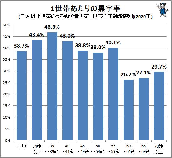 ↑ 1世帯あたりの黒字率(二人以上世帯のうち勤労者世帯、世帯主年齢階層別)(2020年)