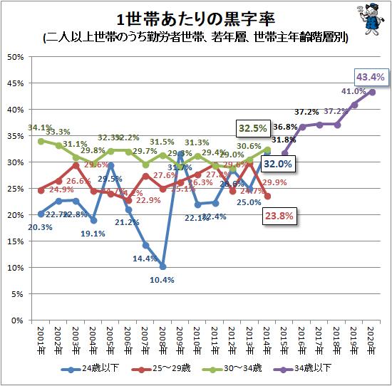 ↑ 1世帯あたりの黒字率(二人以上世帯のうち勤労者世帯、若年層、世帯主年齢階層別)