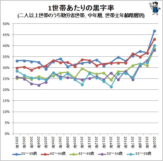 ↑ 1世帯あたりの黒字率(二人以上世帯のうち勤労者世帯、中年層、世帯主年齢階層別)