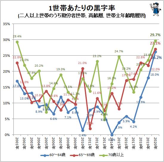 ↑ 1世帯あたりの黒字率(二人以上世帯のうち勤労者世帯、高齢層、世帯主年齢階層別)