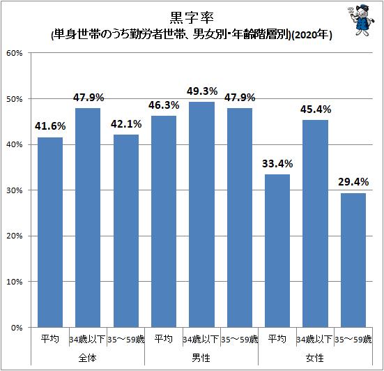 ↑ 黒字率(単身世帯のうち勤労者世帯、男女別・年齢階層別)(2020年)