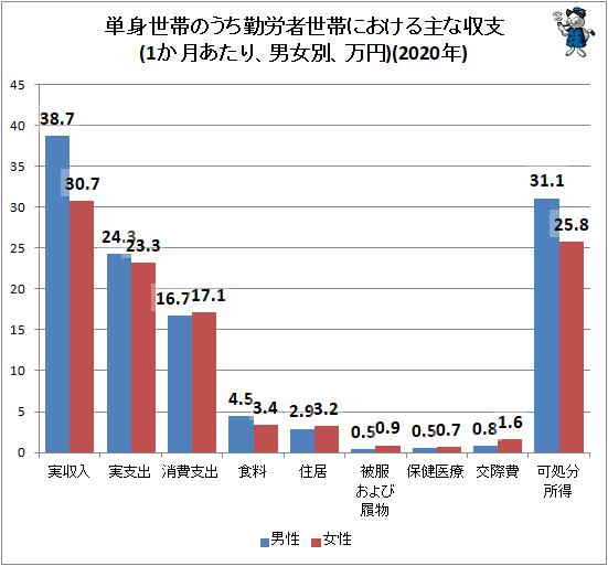 ↑ 単身世帯のうち勤労者世帯における主な収支(1か月あたり、男女別、万円)(2019年)