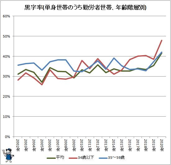 ↑ 黒字率(単身世帯のうち勤労者世帯、年齢階層別)