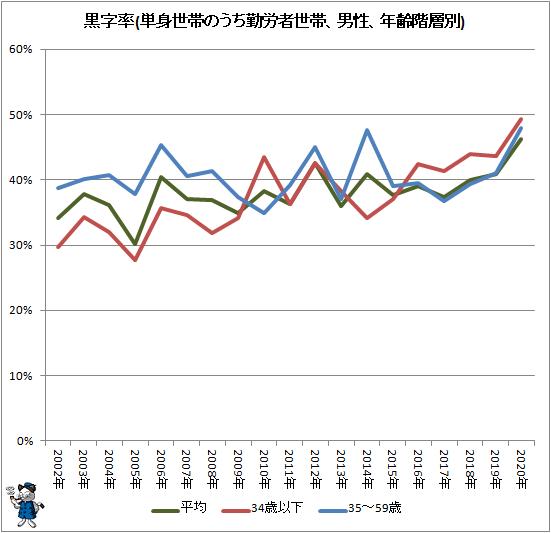 ↑ 黒字率(単身世帯のうち勤労者世帯、男性、年齢階層別)
