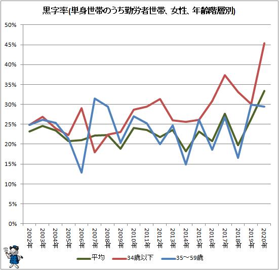 ↑ 黒字率(単身世帯のうち勤労者世帯、女性、年齢階層別)