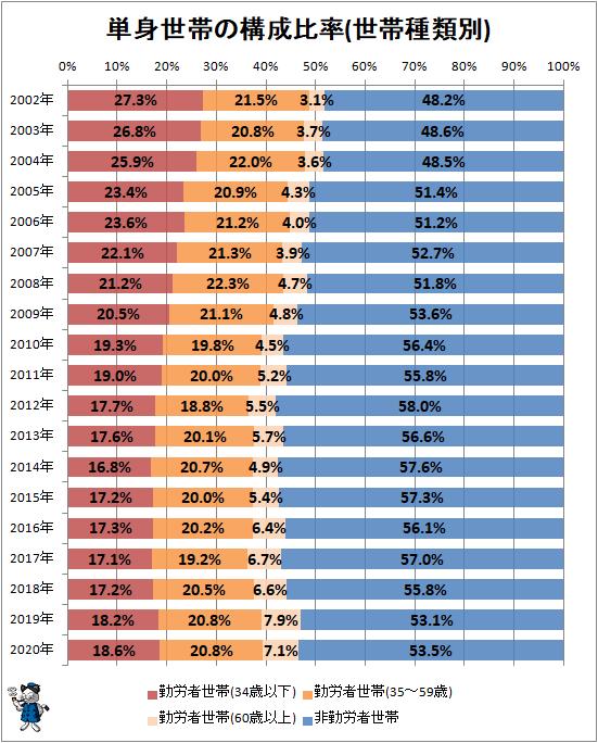 ↑ 単身世帯の構成比率(世帯種類別)