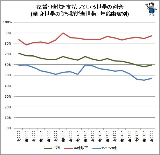 ↑ 家賃・地代を支払っている世帯の割合(単身世帯のうち勤労者世帯、年齢階層別)