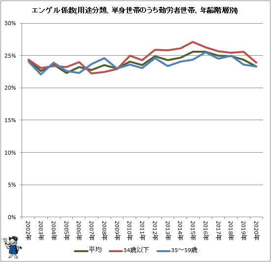 ↑ エンゲル係数(用途分類、単身世帯のうち勤労者世帯、年齢階層別)