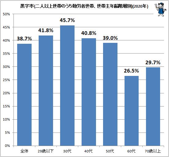 ↑ 黒字率(二人以上世帯のうち勤労者世帯、世帯主年齢階層別)(2021年)