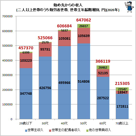 ↑ 勤め先からの収入(二人以上世帯のうち勤労者世帯、世帯主年齢階層別、円)(2020年)