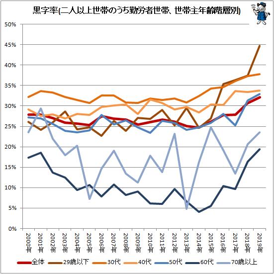 ↑ 黒字率(二人以上世帯のうち勤労者世帯、世帯主年齢階層別)