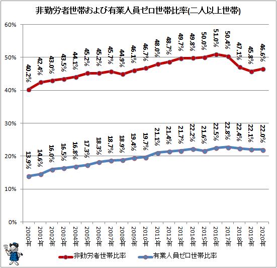 ↑ 非勤労者世帯および有業人員ゼロ世帯比率(二人以上世帯)