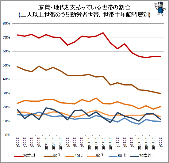 ↑ 家賃・地代を支払っている世帯の割合(二人以上世帯のうち勤労者世帯、世帯主年齢階層別)