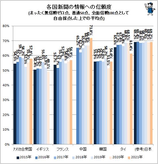 ↑ 各国新聞の情報への信頼度(まったく無信頼ゼロ点、普通50点、全面信頼100点として自由採点した上での平均点)