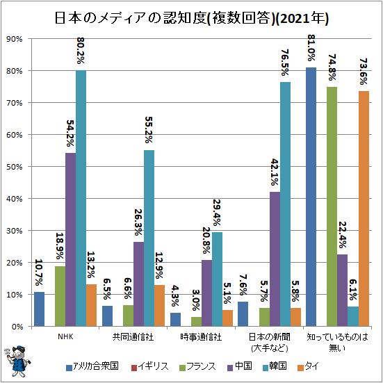 ↑ 日本のメディアの認知度(複数回答)(2021年)