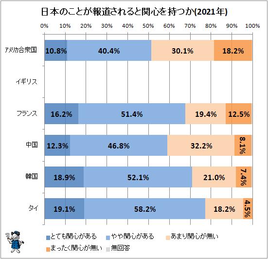 ↑ 日本のことが報道されると関心を持つか(2021年)