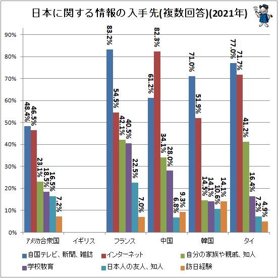 ↑ 日本に関する情報の入手先(複数回答)(2021年)