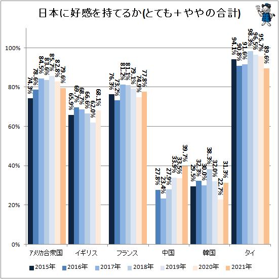 ↑ 日本に好感を持てるか(とても+ややの合計)