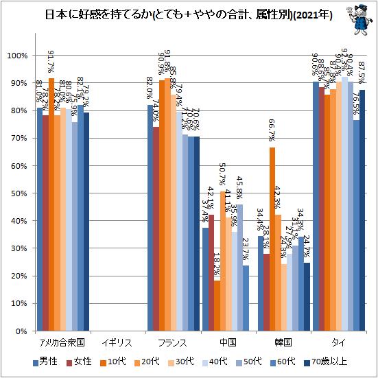 ↑ 日本に好感を持てるか(とても+ややの合計、属性別)(2021年)