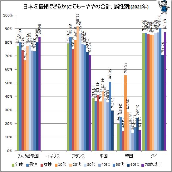 ↑ 日本を信頼できるか(とても+ややの合計、属性別)(2021年)