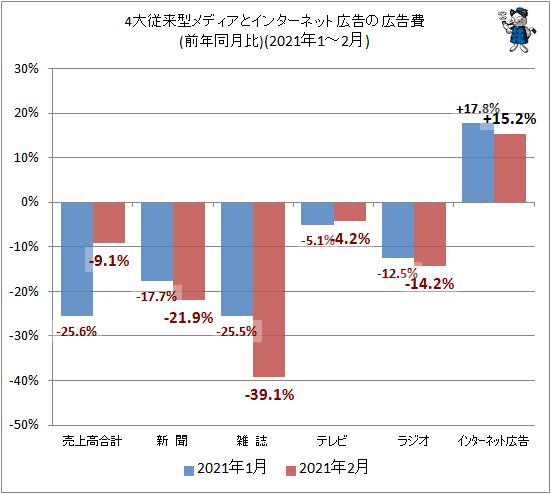 ↑ 4大従来型メディアとインターネット広告の広告費(前年同月比)(2021年1-2月)