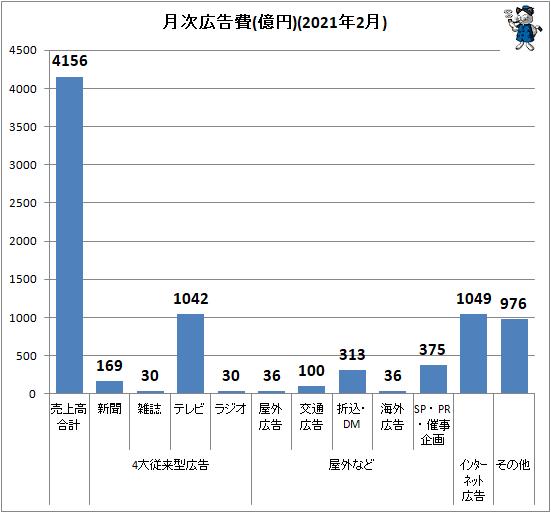 ↑ 月次広告費(億円)(2021年2月)