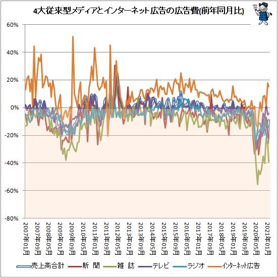 ↑ 4大従来型メディアとインターネット広告の広告費(前年同月比)