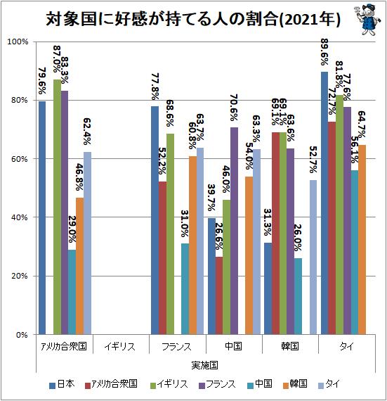 ↑ 対象国に好感が持てる人の割合(2021年)