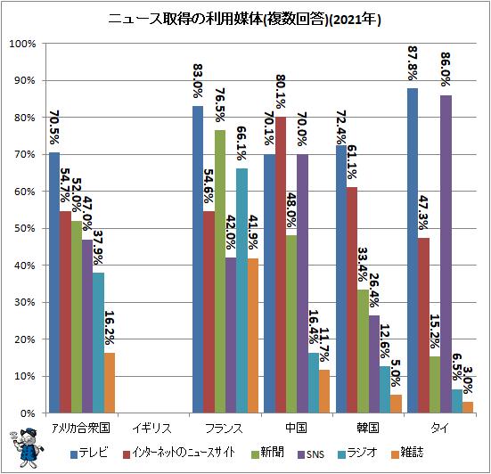 ↑ ニュース取得の利用媒体(複数回答)(2021年)