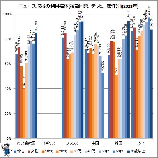 ↑ ニュース取得の利用媒体(複数回答、テレビ、属性別)(2021年)
