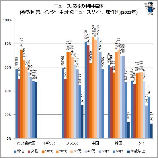 ↑ ニュース取得の利用媒体(複数回答、インターネットのニュースサイト、属性別)(2021年)