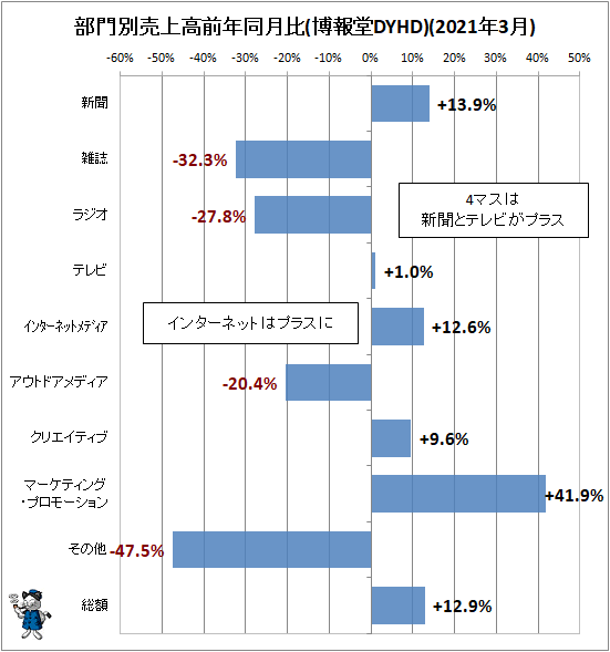 ↑ 部門別売上高前年同月比(博報堂DYHD)(2021年3月)