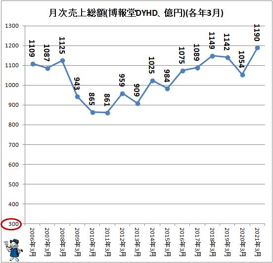 ↑ 月次売上総額(博報堂DYHD、億円)(各年3月)