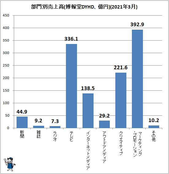 ↑ 部門別売上高(博報堂DYHD、億円)(2021年3月)