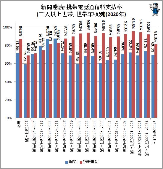 ↑ 新聞購読・携帯電話通信料支払率(二人以上世帯、世帯年収別)(2020年)