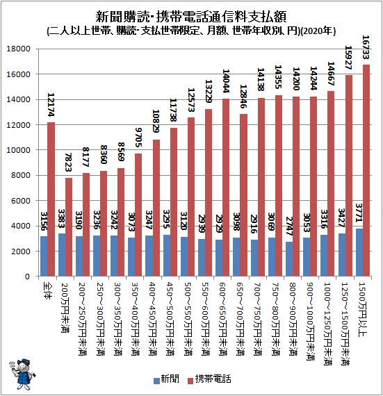 ↑ 新聞購読・携帯電話通信料支払額(二人以上世帯、購読・支払世帯限定、月額、世帯年収別、円)(2020年)